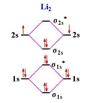 Akram la kilo planet blog universitas negeri gorontalo hasil pengukuran panjang ikatan dan energi ikat berkesesuaian dengan nilai orde ikatan okupansi orbital molekul terluar valensi ditulis 2s2 ccuart Gallery